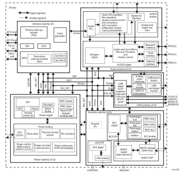 TPS65950 Block Diagram.png